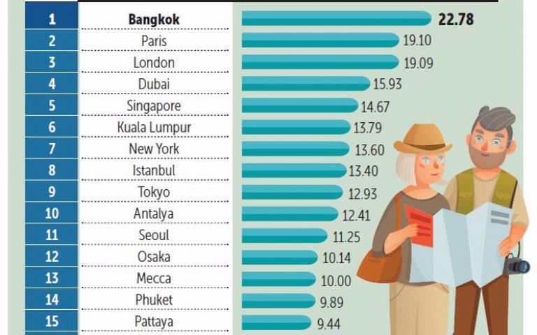Бангкок – лидер среди городов для туристов
